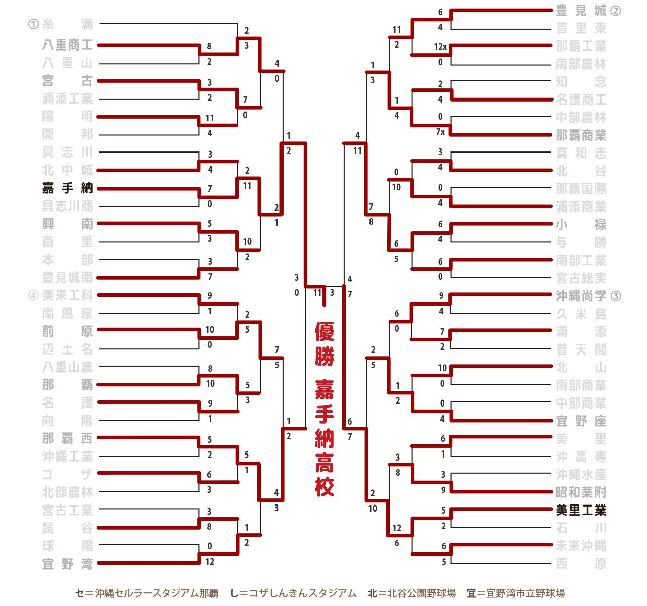 トーナメント表2016