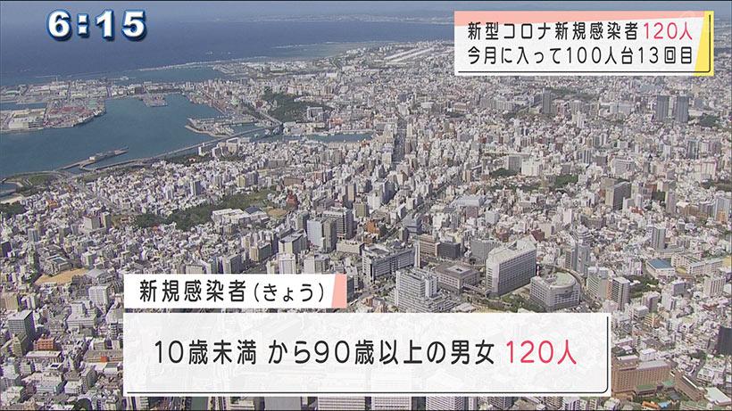 沖縄県の新型コロナ 新規感染者数は120人