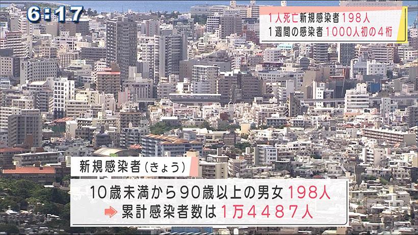 沖縄の新型コロナきょうの感染状況
