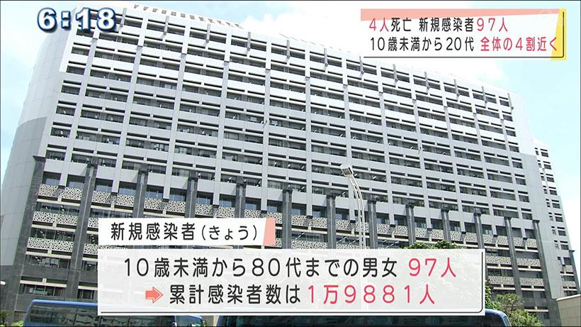 沖縄県の新型コロナ新規感染者97人高齢者4人死亡