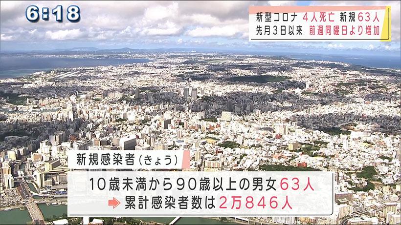 沖縄県の新型コロナ 新たに63人感染4人死亡