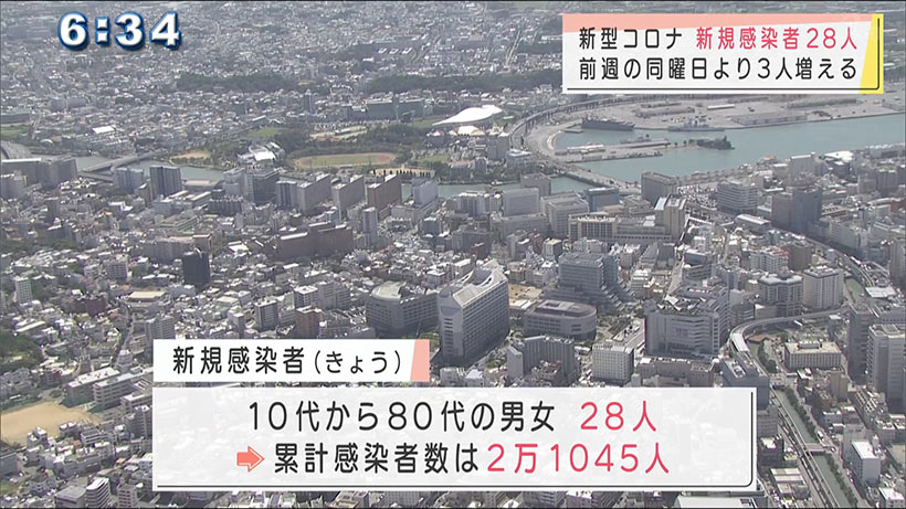 沖縄県の新型コロナ新たに28人感染 緊急事態の解除「難しい」