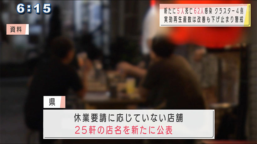 沖縄県で新型コロナ新たに高齢者5人死亡62人感染