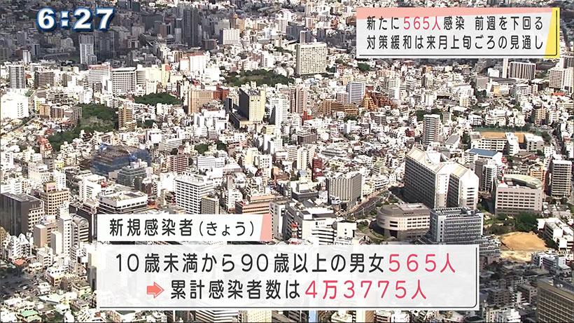 沖縄 新型コロナ新たに565人感染 知事が対策緩和の見通し示す