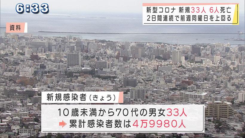 沖縄 新型コロナ新たに33人感染6人死亡
