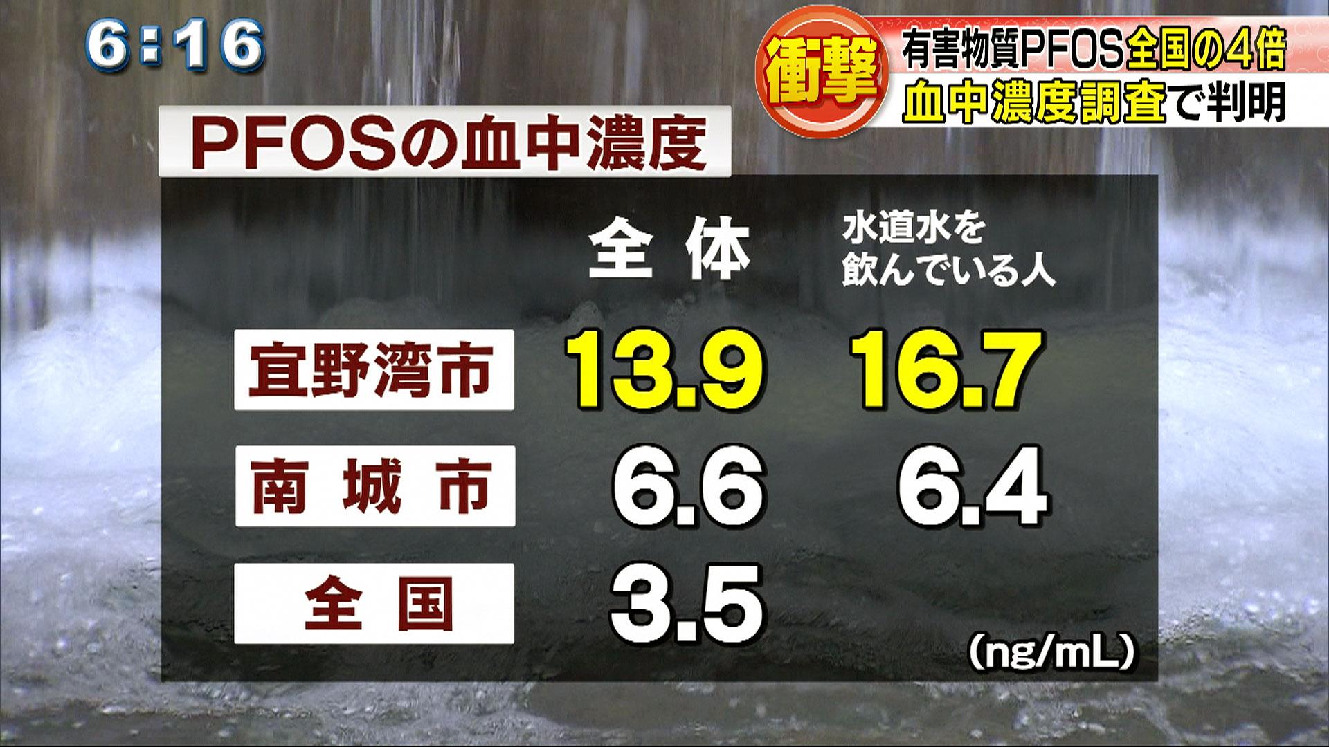 宜野湾市民PFOS血中濃度 全国の4倍