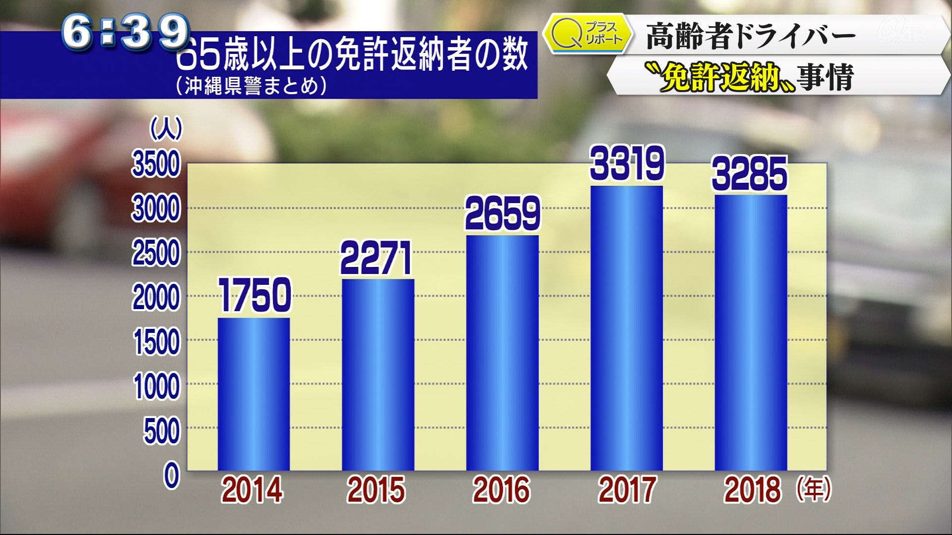 65歳以上の運転免許返納者はこの5年間で増加傾向