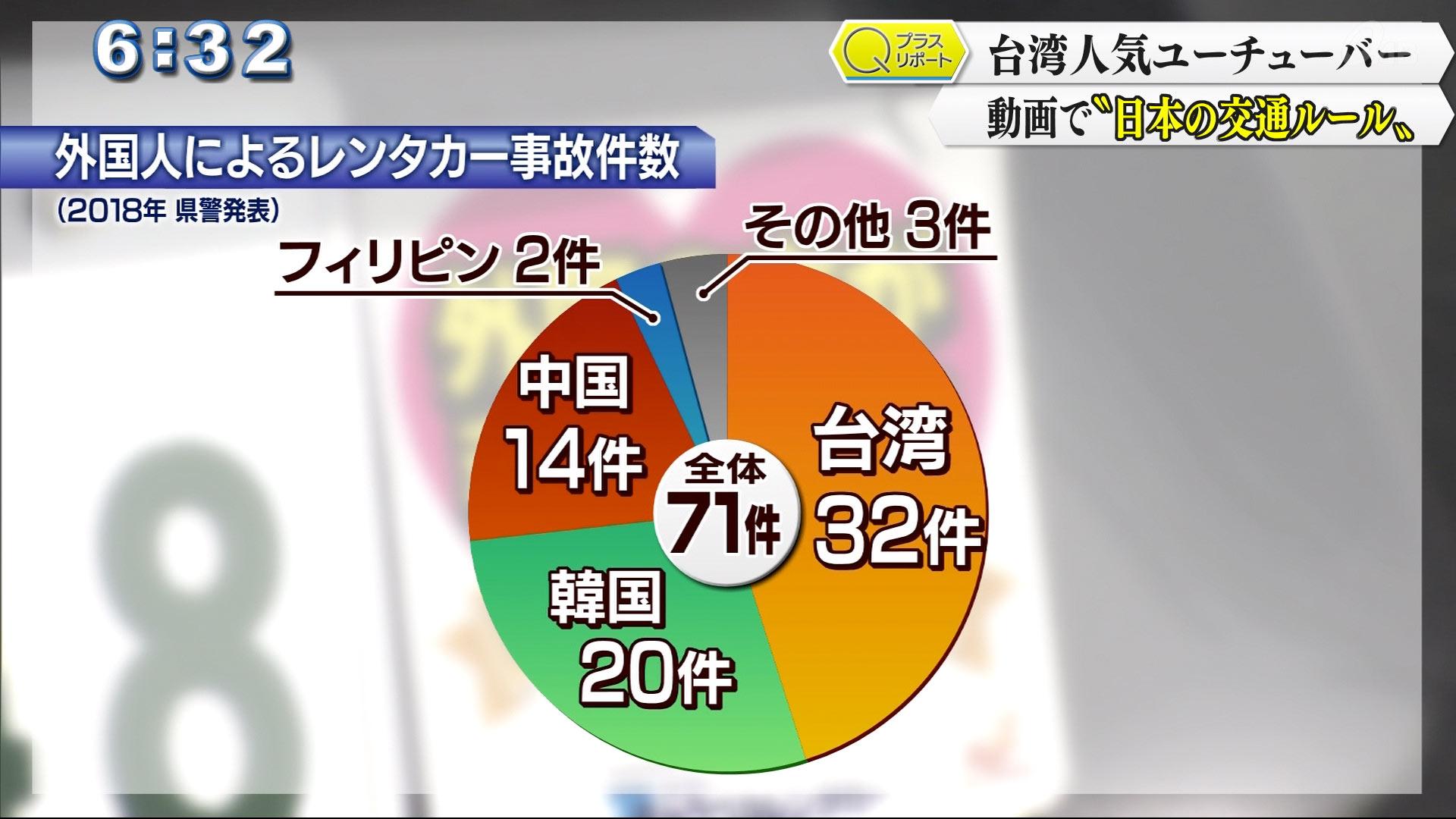 県内で、外国人によるレンタカーの事故件数は71件