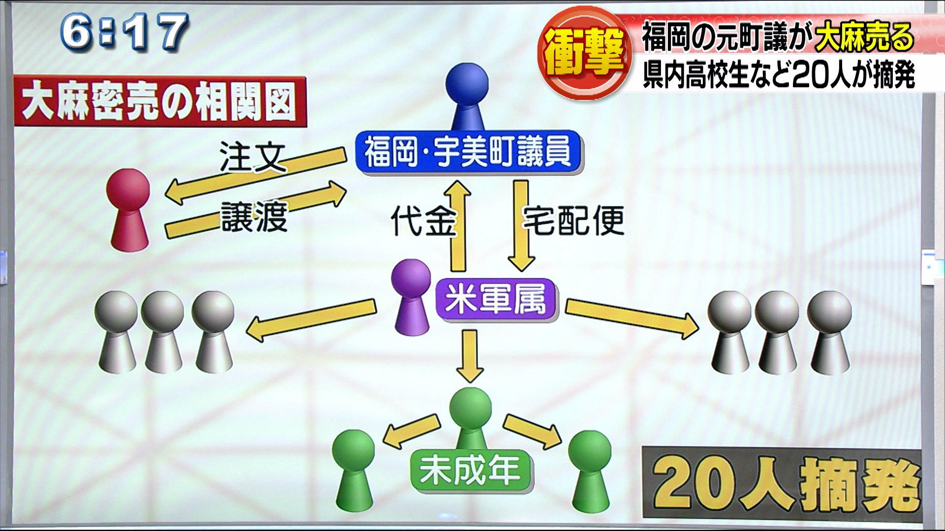 福岡県元町議が大麻売りさばき高校生など20人摘発