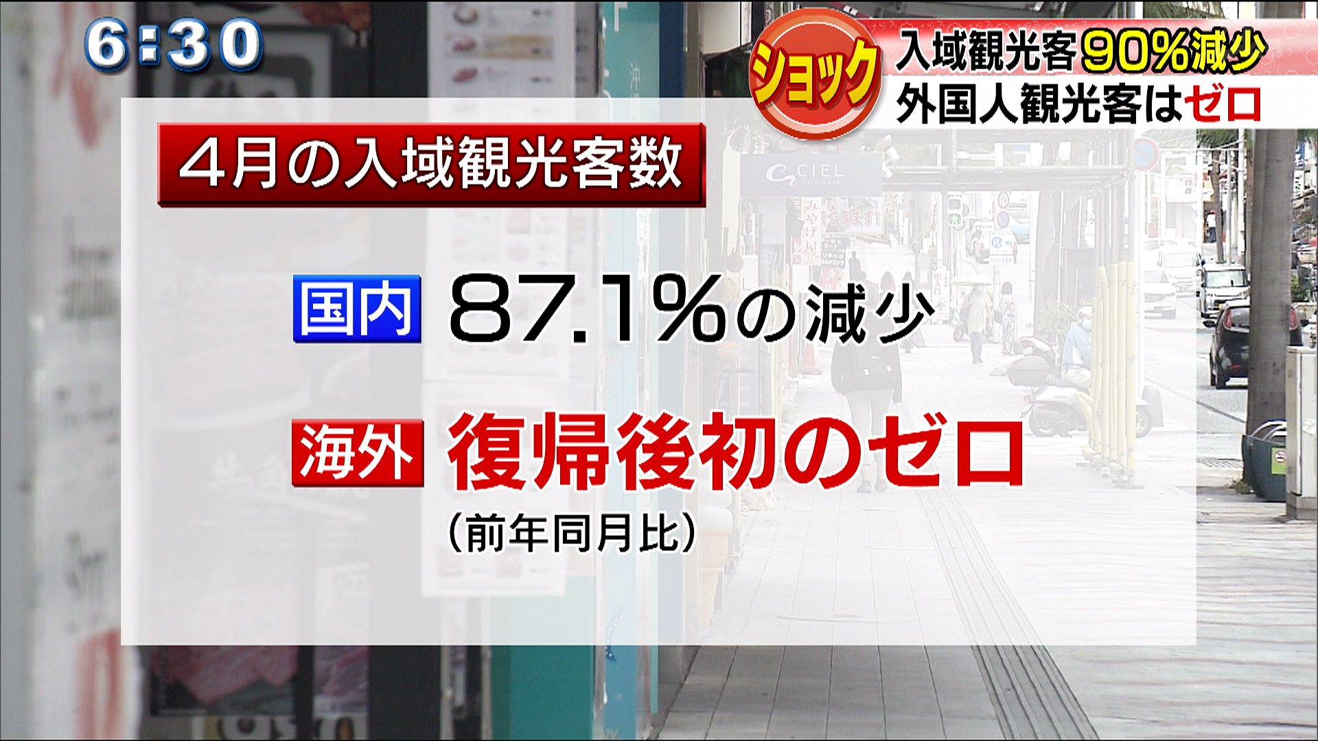 入域観光客90パーセント減