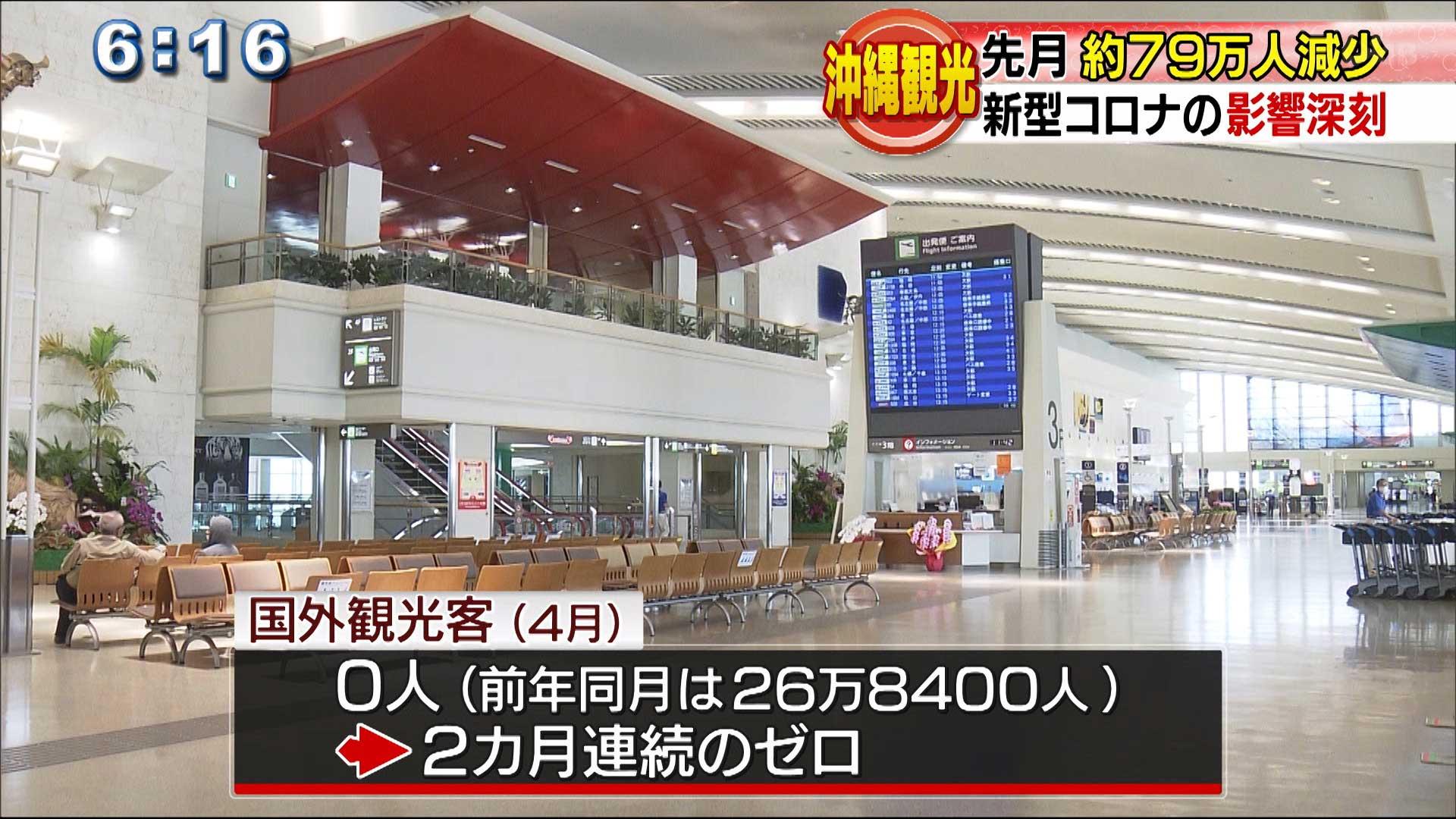 5月の沖縄観光 コロナで去年と比べ約79万人減少