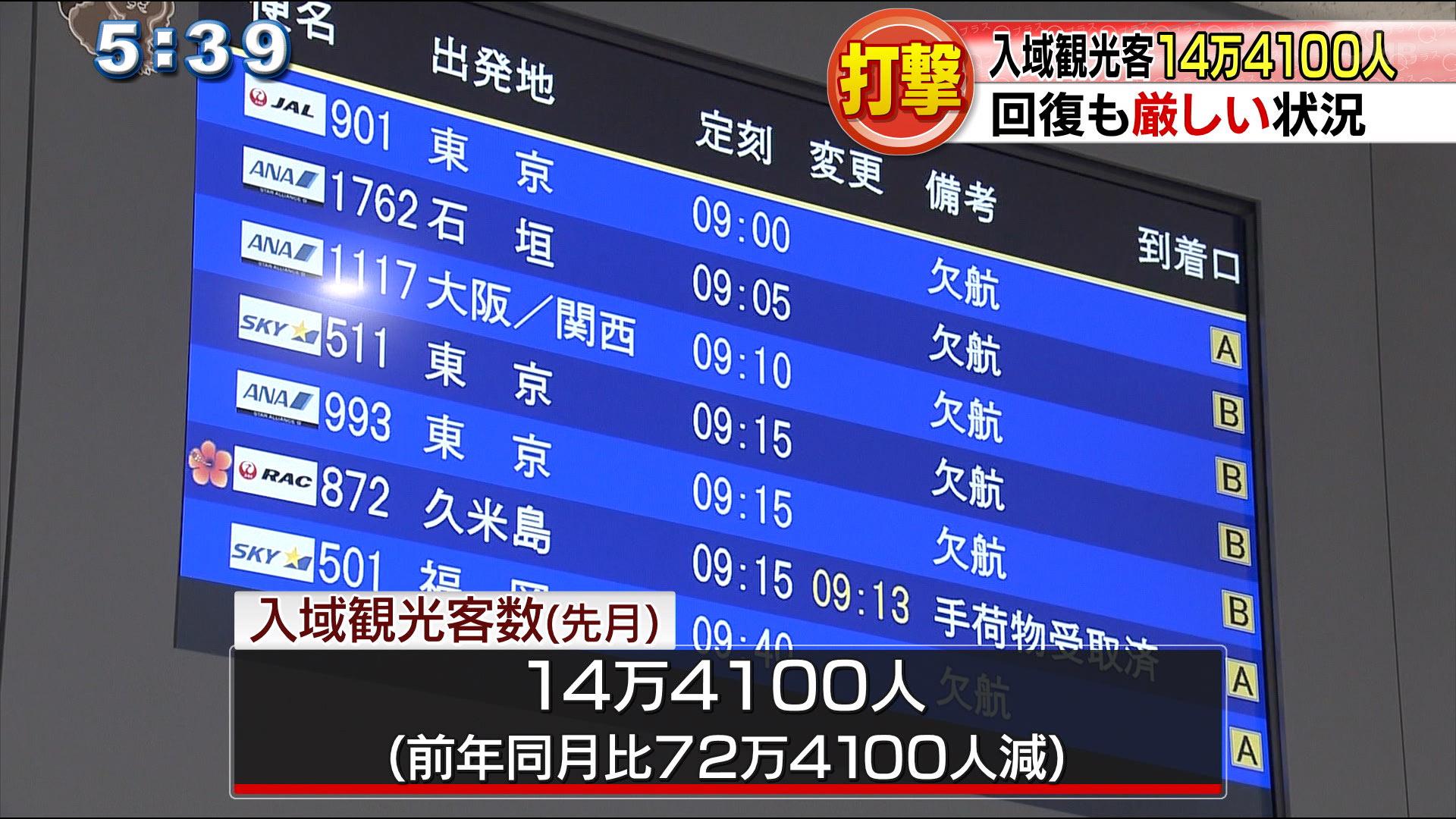 入域観光客数14万4100人