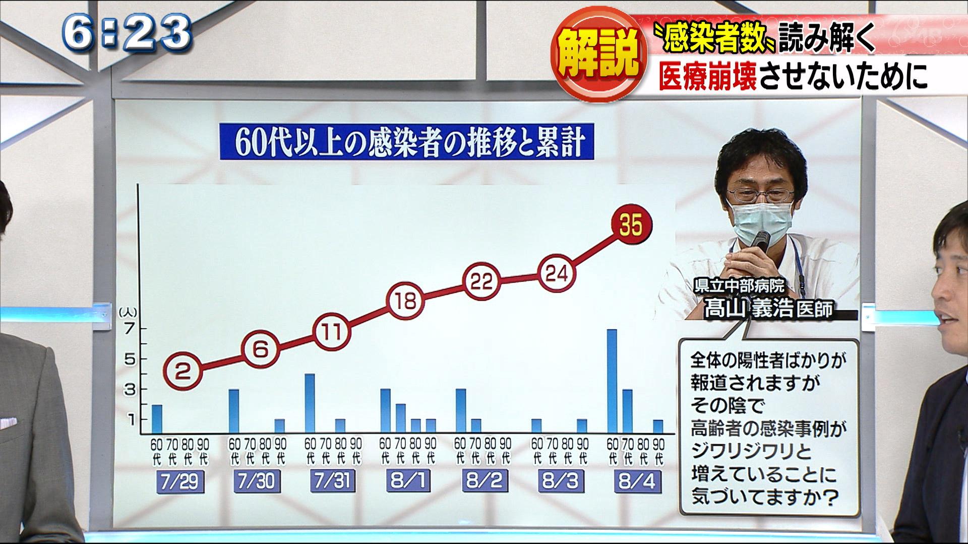 コロナ感染累計714人 感染者の数を読み解く