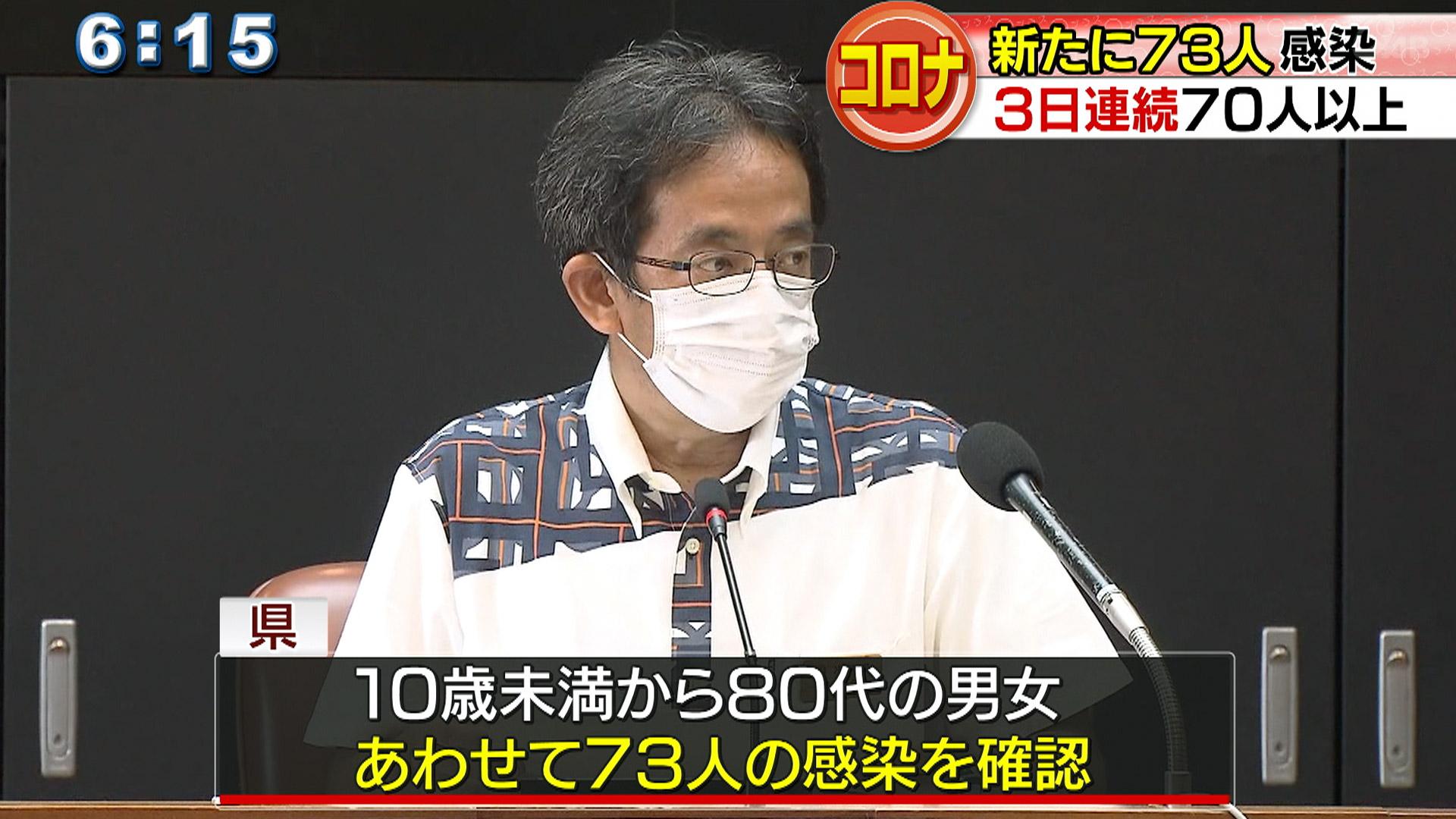 県内で新たに73人の感染確認