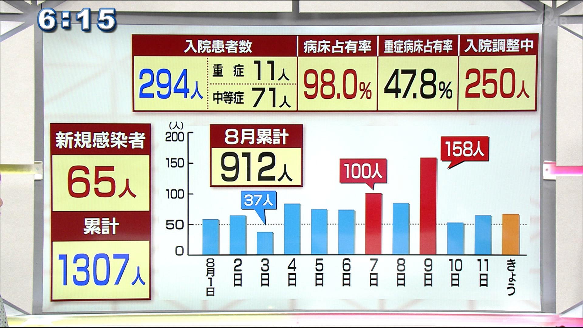 新たに65人の感染確認 8月だけで900人以上