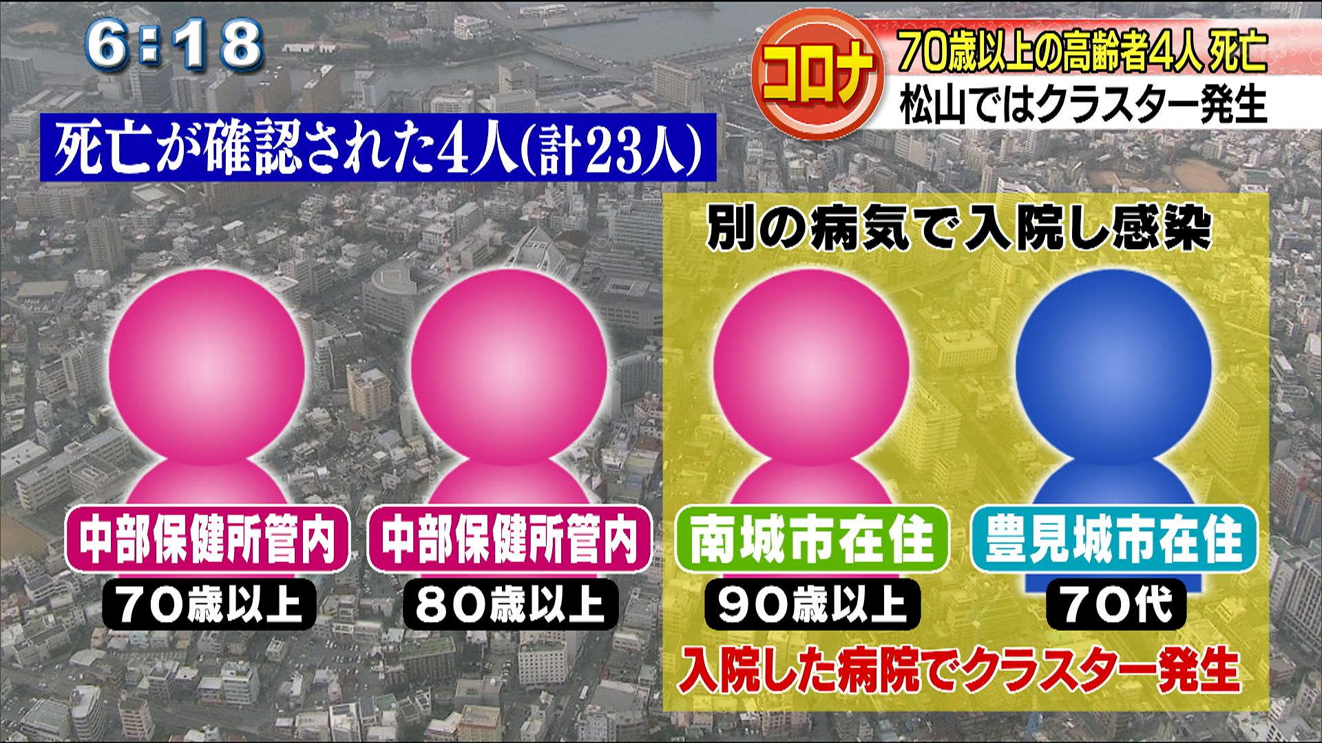 きょう4人死亡を確認 松山でクラスター