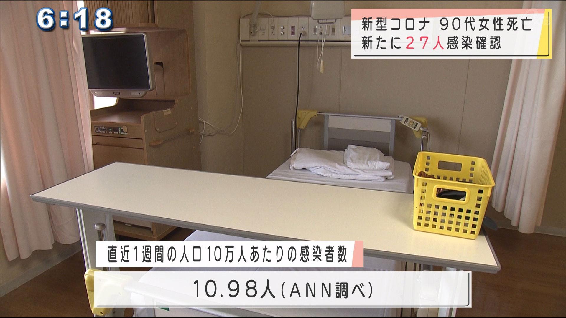 新型コロナ新規感染者27人1人死亡