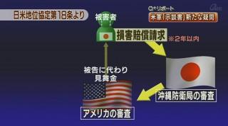 Q+リポート 米軍「示談書」に新たな疑問