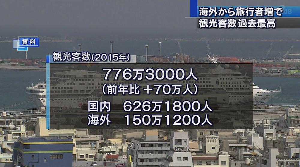 2015年観光客数 過去最高