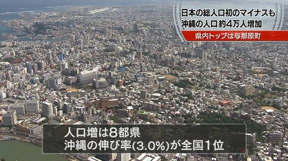 沖縄の人口増加率は全国トップ