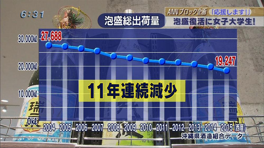 九沖ブロック企画 泡盛復活に女子大学生が立ち上がる!