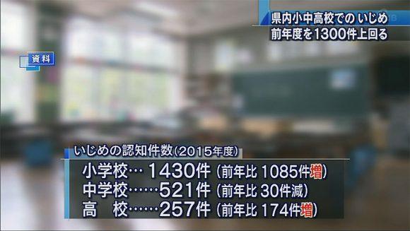 県内いじめ 前年度を1300件上回る