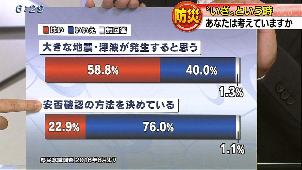 熊本地震から1年 沖縄の防災は…
