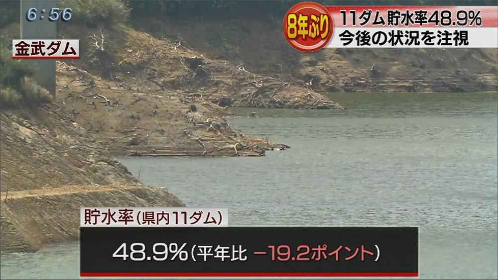 ダム貯水率48.9% 平年を大きく下回る
