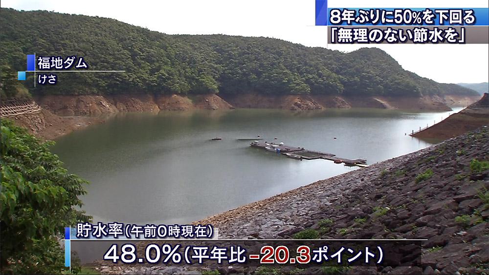 ダム貯水率48% 平年を20ポイント以上下回る