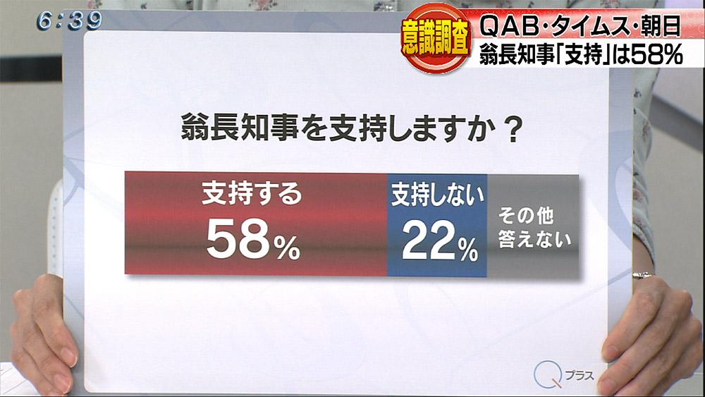 県民意識調査 約6割が翁長知事を支持