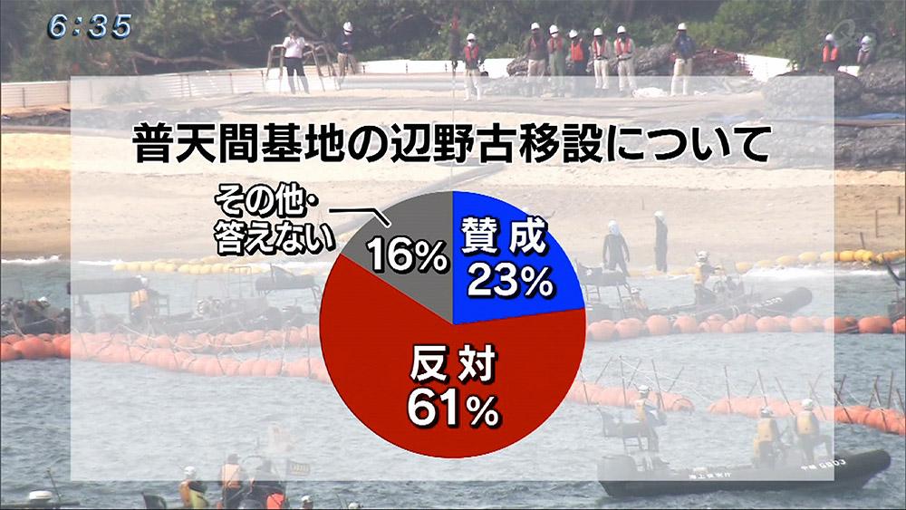 辺野古新基地NOは61% 県民意識調査