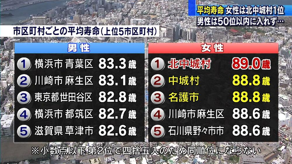 全国市区町村別平均寿命 沖縄は女性がトップ3独占