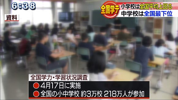 小学校4科目で全国平均超え 全国学力テスト結果