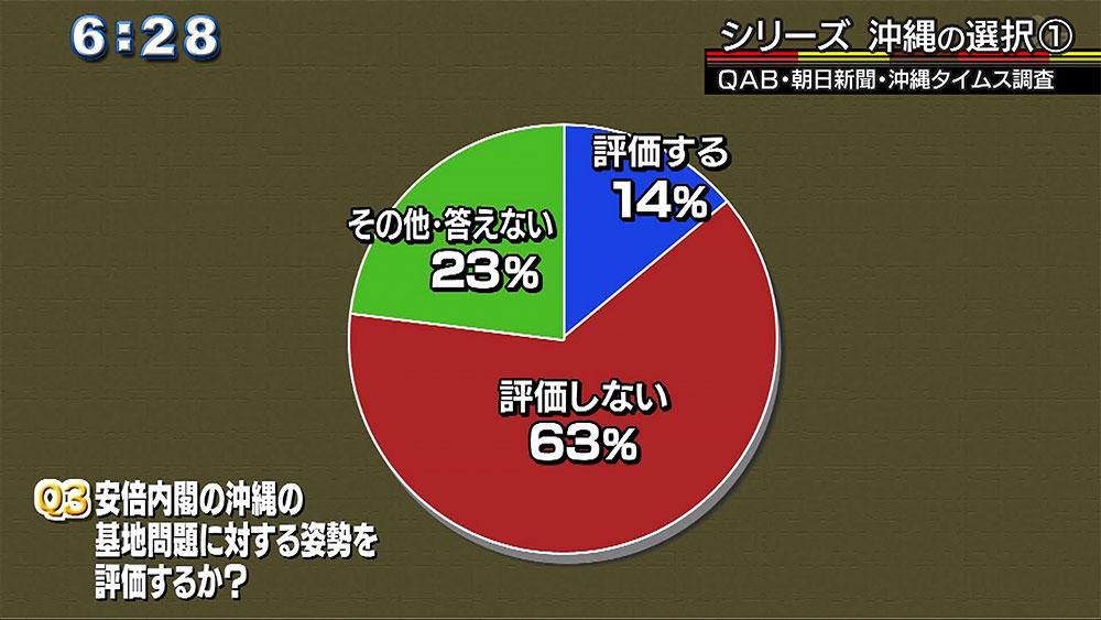 シリーズ沖縄の選択(1) 情勢・世論調査