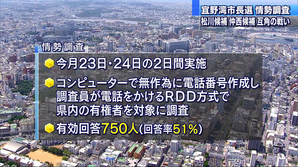宜野湾市長選 松川氏と仲西氏が互角の戦い