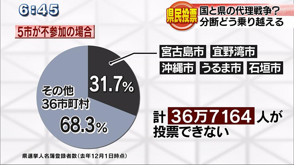 分断の県民投票