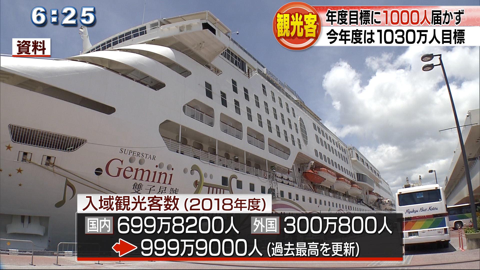 観光客数が目標1000万人に一歩届かず
