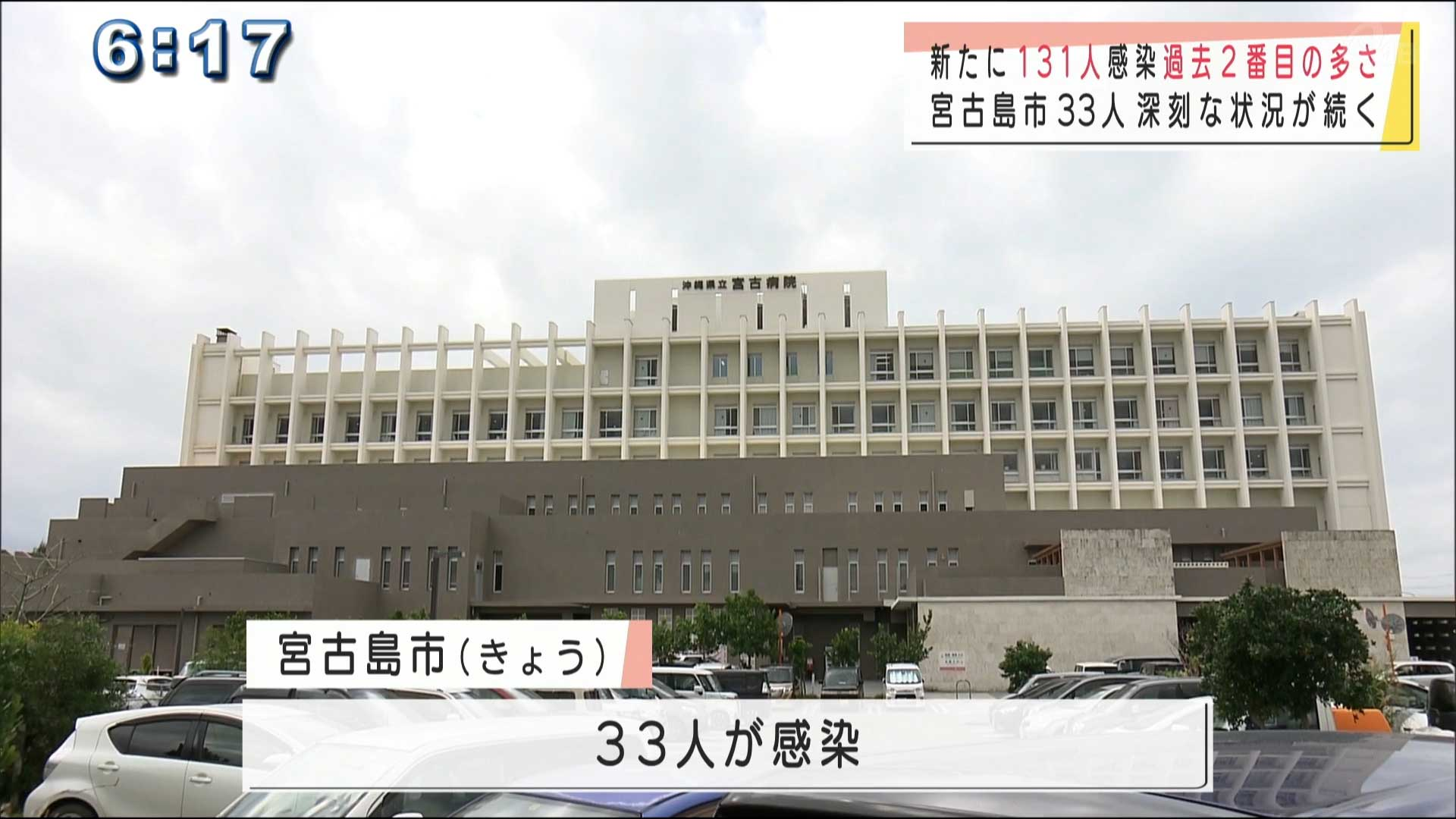 新たに131人感染は過去2番目 宮古島市は33人