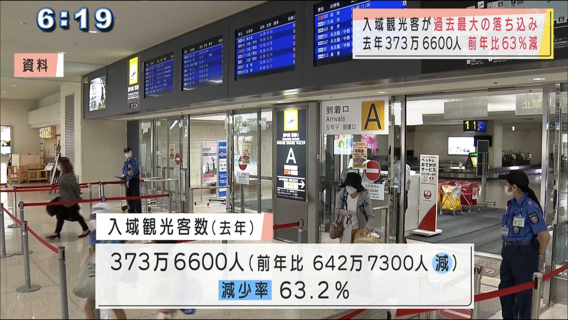 2020年沖縄の観光客数 過去最大の落ち込み
