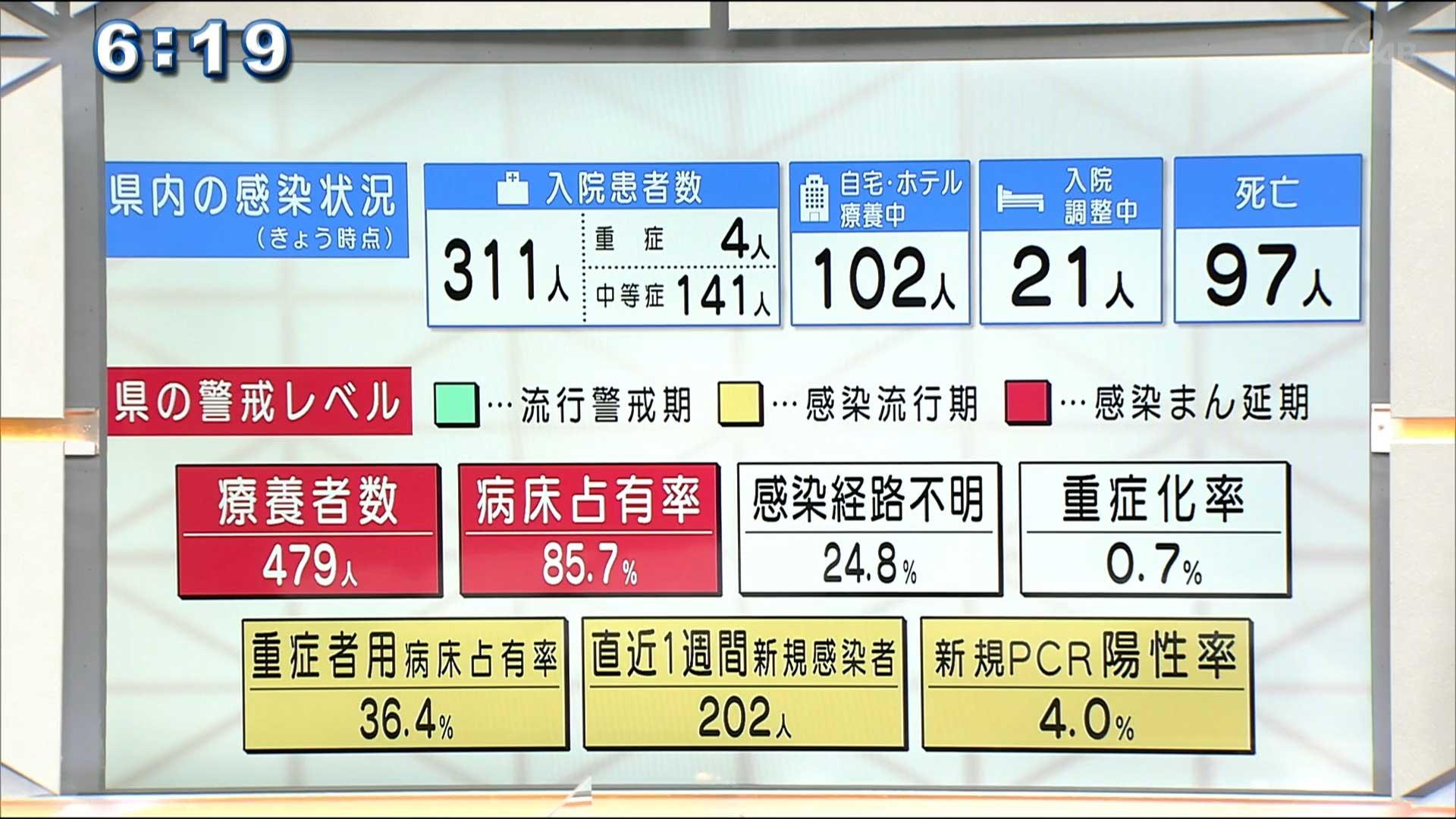 沖縄県新型コロナで2人死亡 新規感染16人