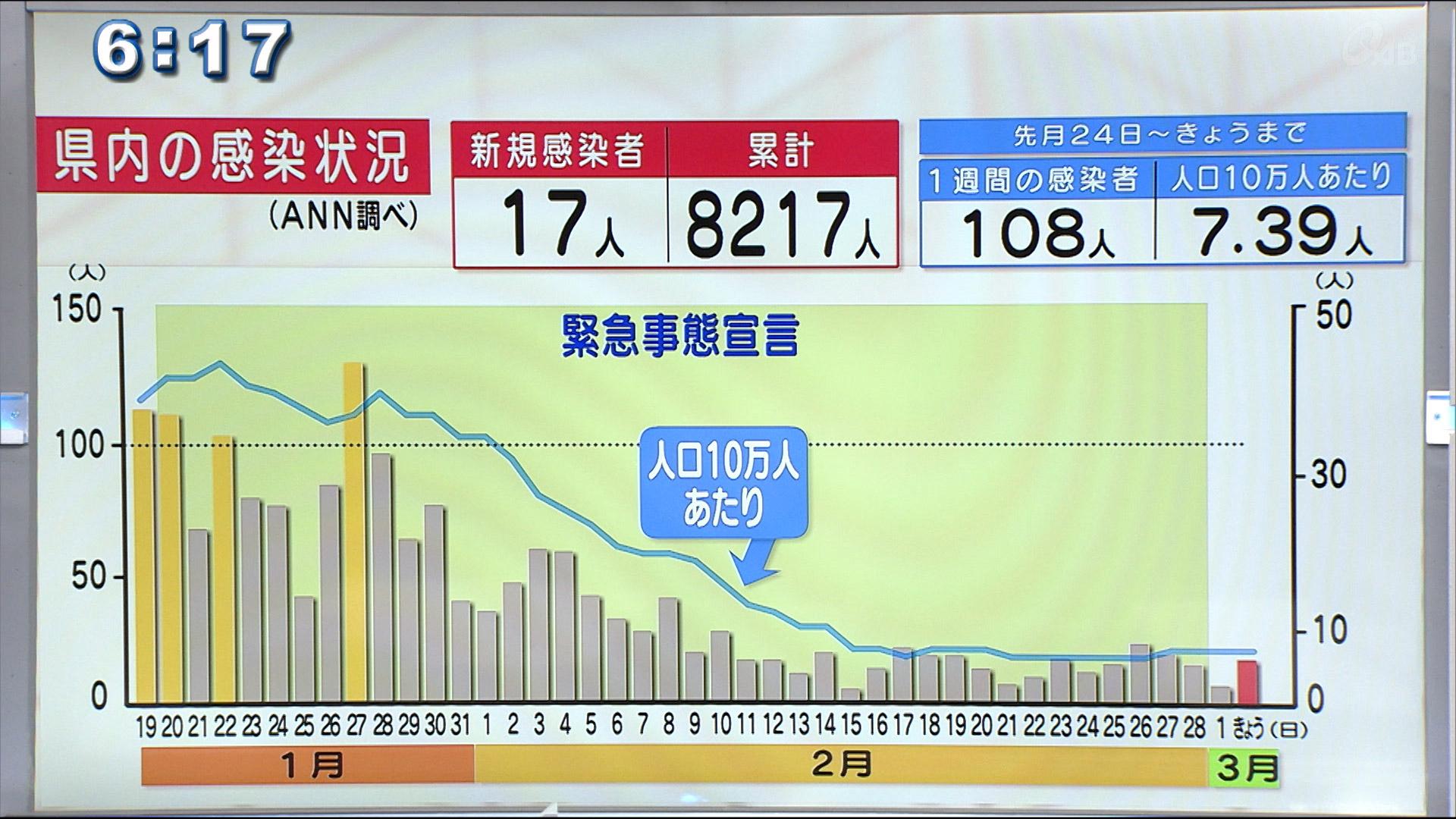 沖縄県の新型コロナ感染者17人死亡1人