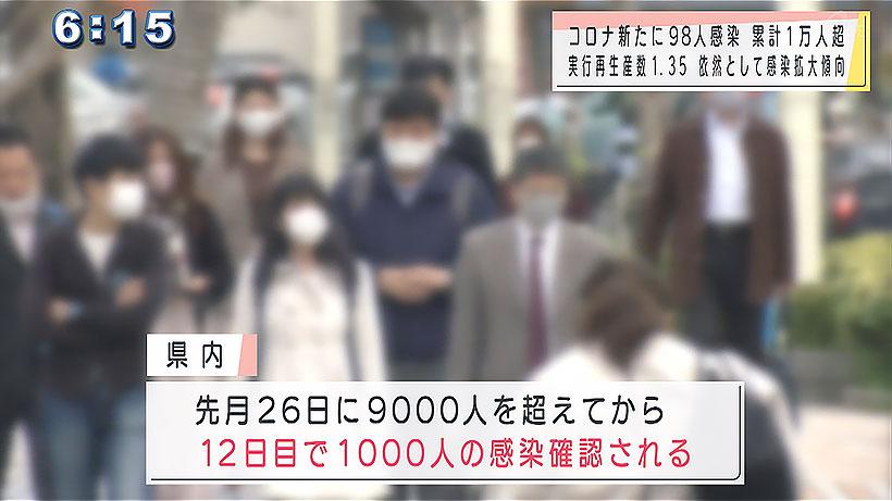 新型コロナ 新規感染者98人 累計感染者1万人超える