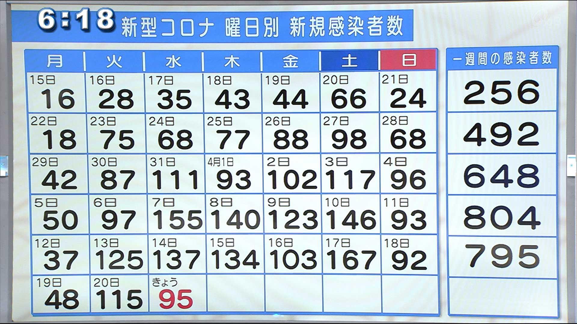 沖縄の新型コロナ 新規感染者95人