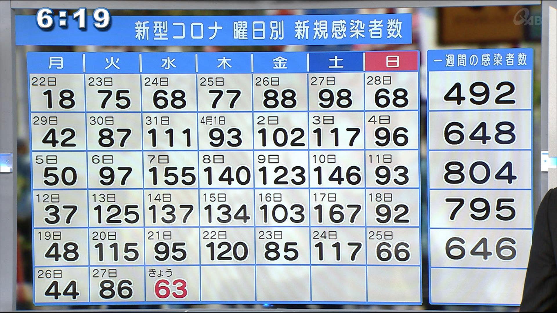沖縄県 コロナ新規感染者63人 9日連続で前週同曜日を下回る