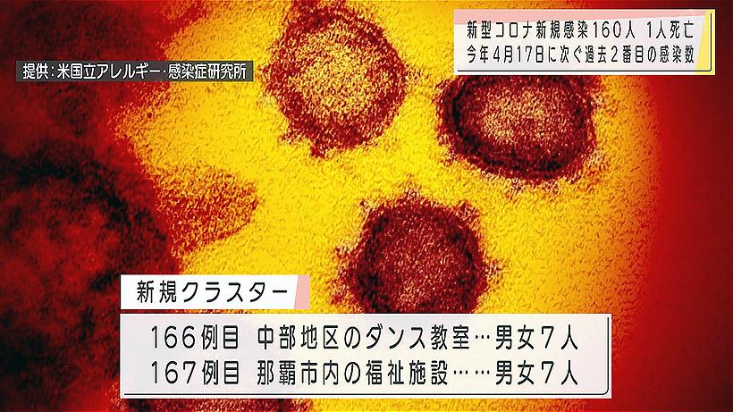 新型コロナ 死亡1人 新規感染160人