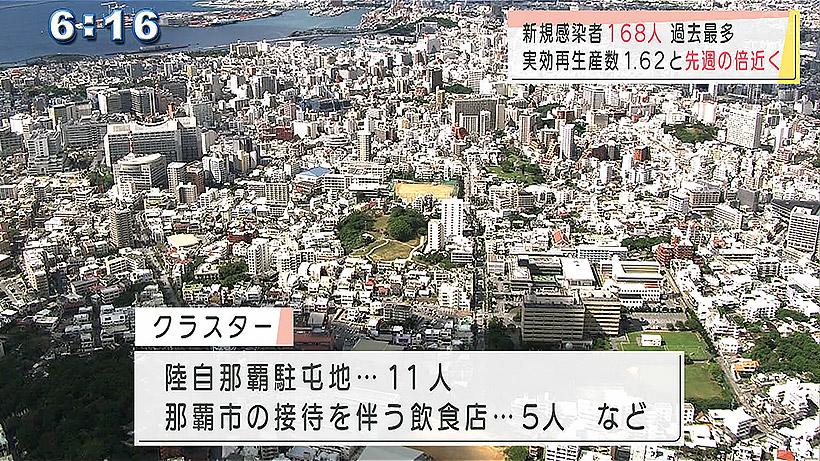 沖縄県の新型コロナ168人感染 最多の感染者数を更新