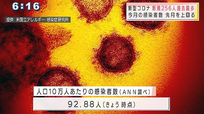 沖縄県 新型コロナ過去最多の256人が感染