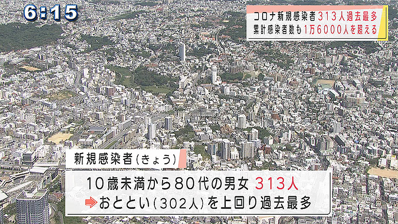 沖縄県 新型コロナ 新規感染者313人で過去最多更新