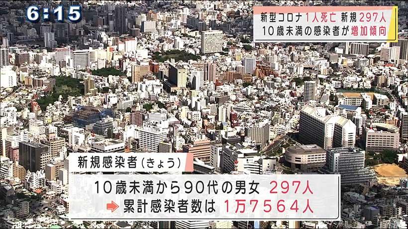 沖縄県 新型コロナ1人死亡 新規感染者297人