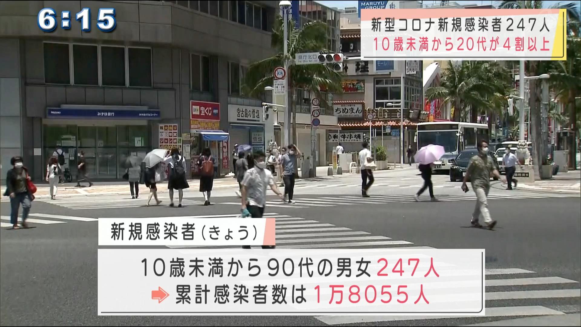 沖縄の新型コロナ 新たに247人感染 20代以下で4割占める